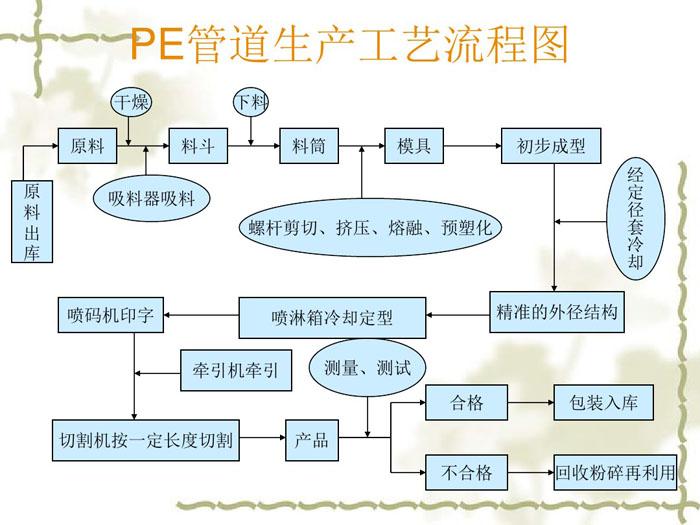 pevwin德赢备用生产工艺流程